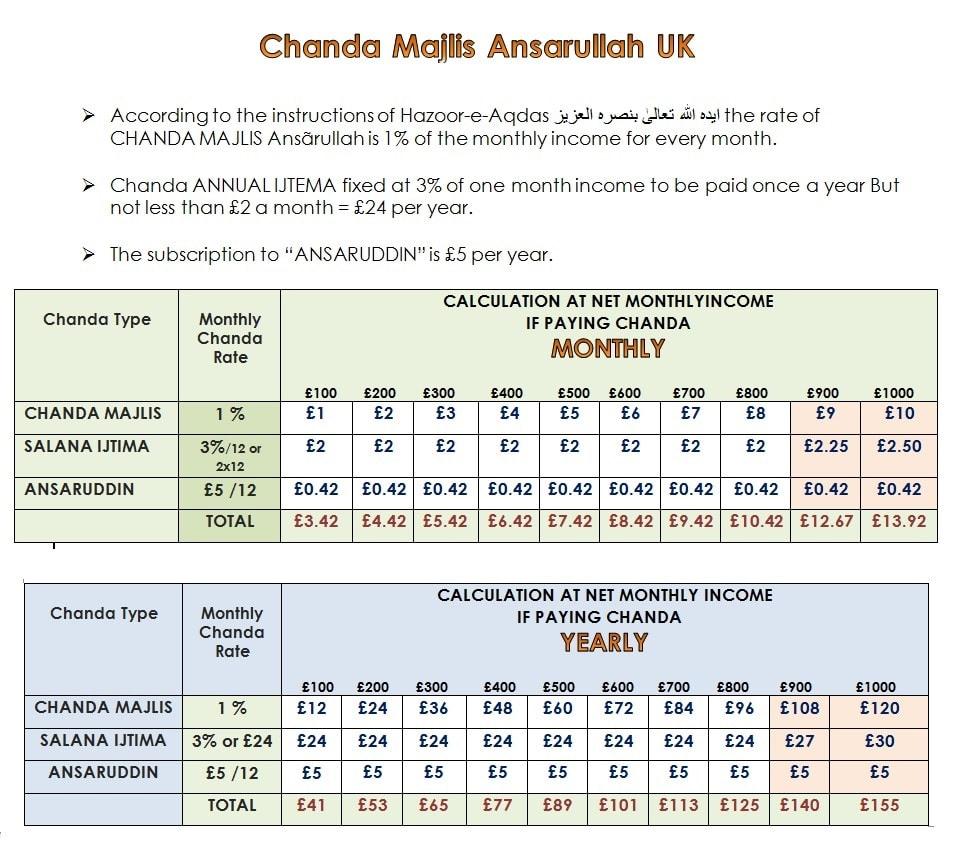 MAUK Chanda Rates